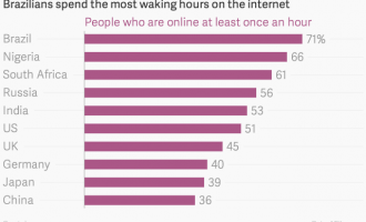 Nigerians ranked world's second-highest Internet users