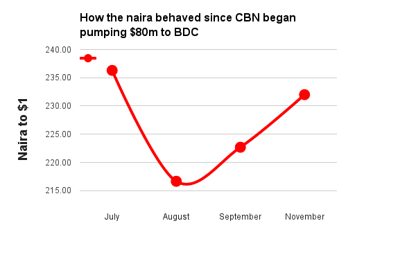 Naira movement since CBN intervention