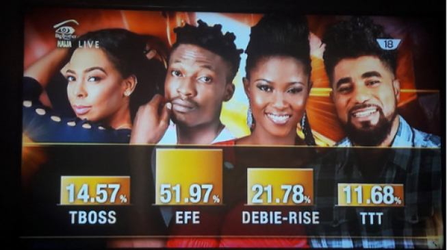 BBNaija: Efe, new HOH, is most popular housemate among Nigerians