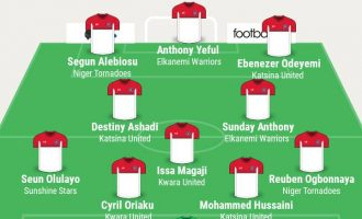 Yeful, Anthony, Hussaini, Ogbonnaya… TheCable's NPFL team of the week